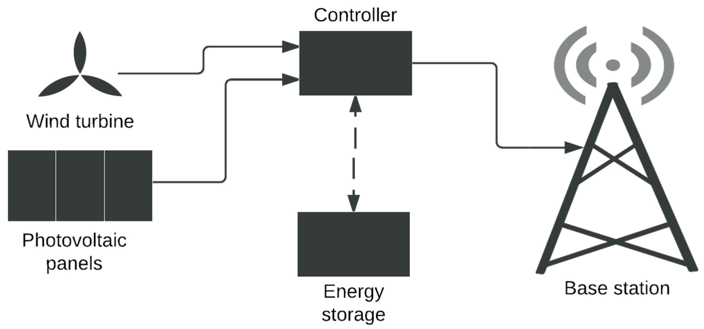 Ys Wind Turbine System Block Diagram Sma Sunny
