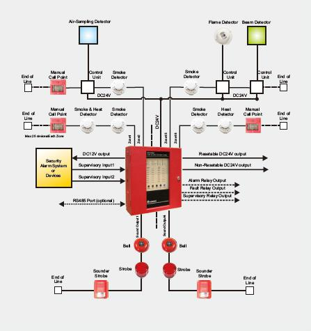 class a fire alarm panel wiring diagram  cat 5 cable wiring