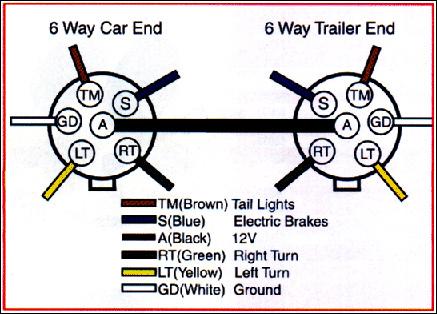 tm9843 hitch 6 pin trailer plug wiring diagram wiring diagram