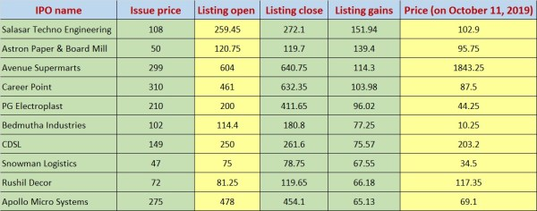 A dream debut for IRCTC, but 8 of 10 stocks with best openings have failed to hold gains