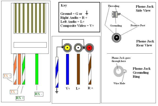 ethernet to rca wiring diagram  pietrodavicoit wave