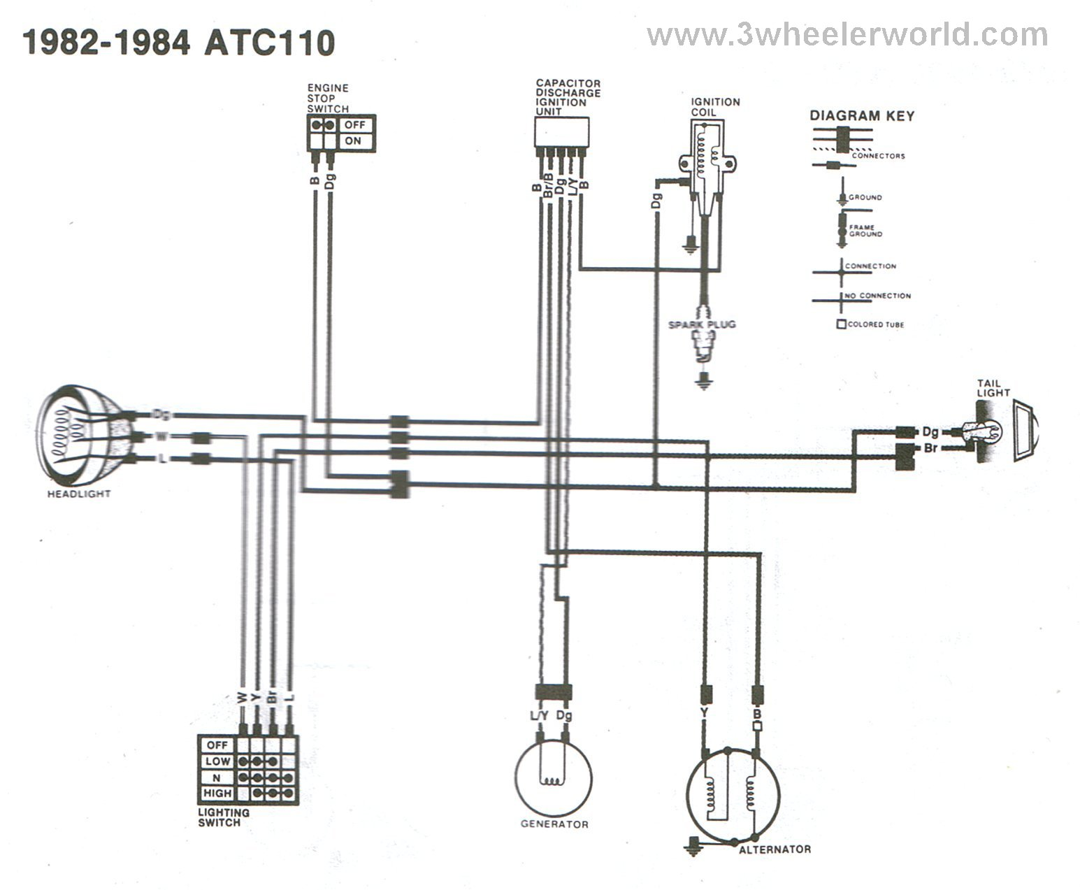Honda Atc 200 Wiring Diagram Schematic