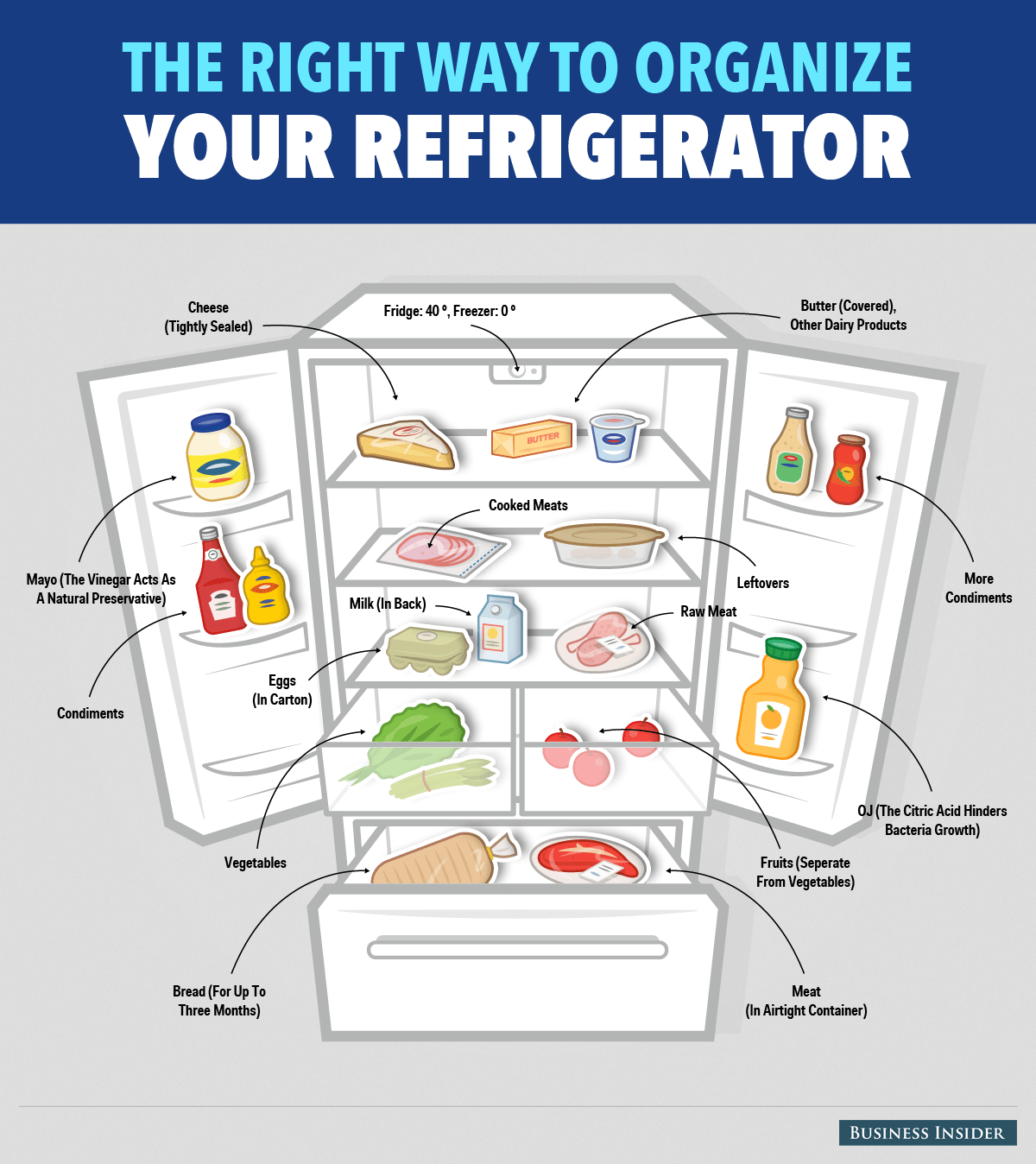 Here S The Right Way To Organize Your Refrigerator