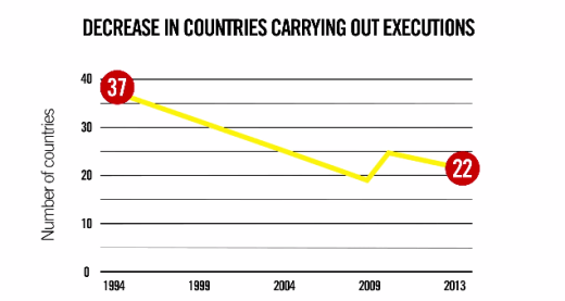 global death penalty