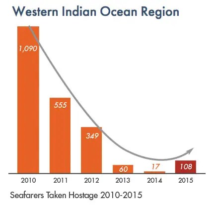 western indian ocean hostages