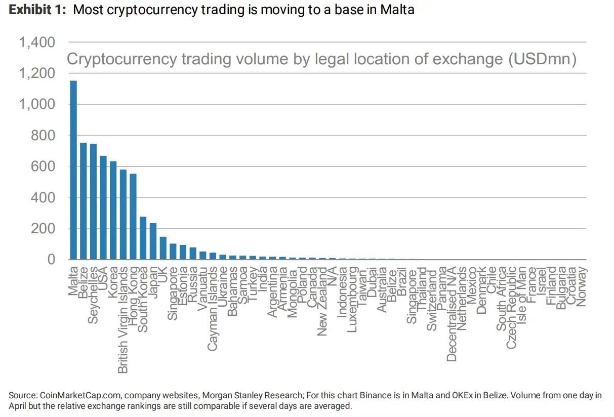 Malta là trung tâm giao dịch cryptocurrency mới nổi
