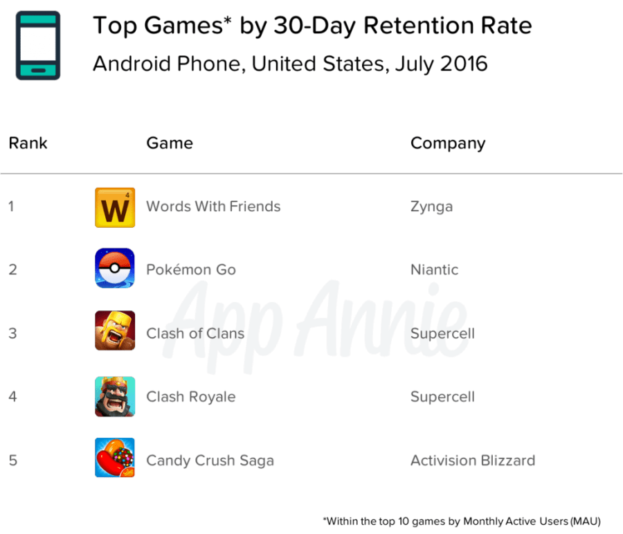 Pokémon GO User Retention