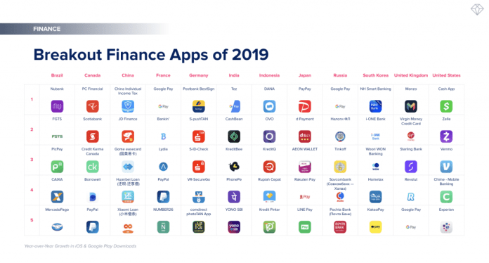 breakout mobile finance apps of 2019. rising stars on mobile in fintech and banking by growth in app downloads