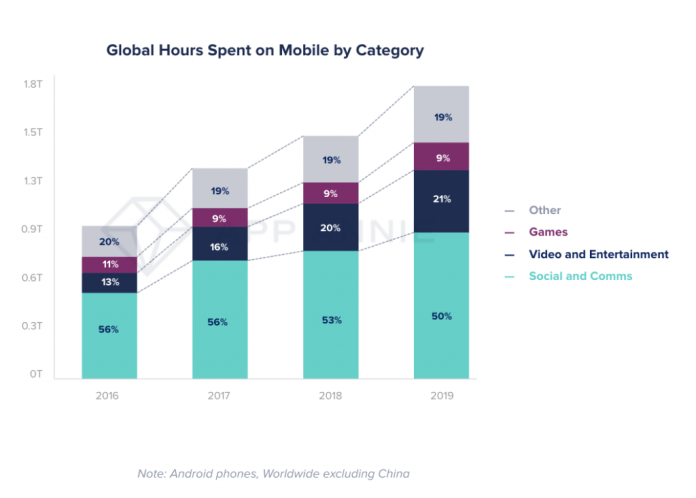 time spent in apps by category on mobile social media half of time spent on mobile