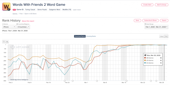 words with friends 2 downloads increase US UK Canada