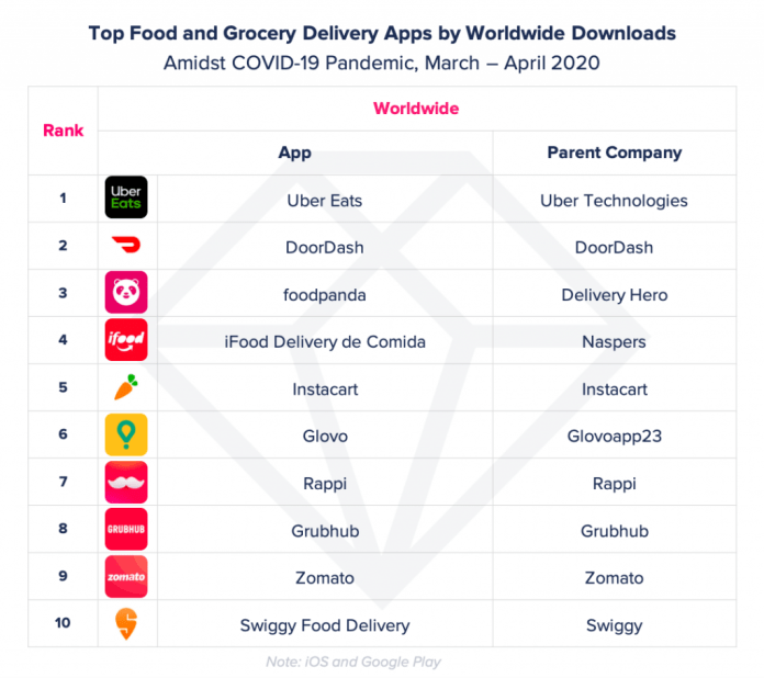 top food delivery apps by downloads worldwide covid-19 uber eats