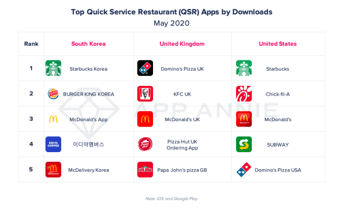top qsr apps by downloads US UK South Korea