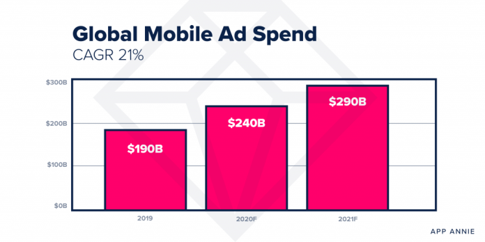 2021 predictions mobile ad spend app annie