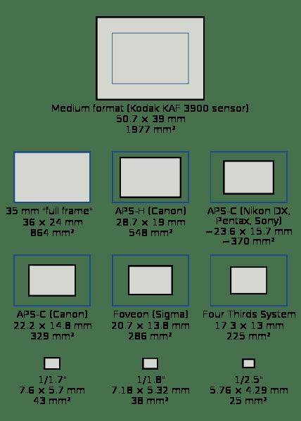 Rozmiary matryc aparatów cyfrowych