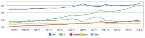 netmarketshare - 2012 08 (OS X, iOS, Linux, Android)