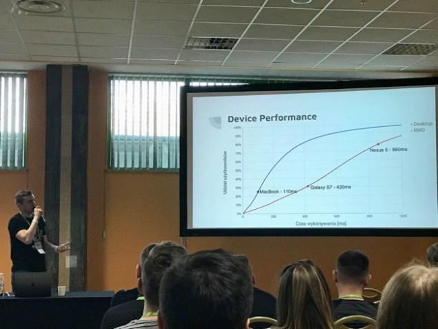 Sergey Bolshov - wydajność urządzeń mobilnych