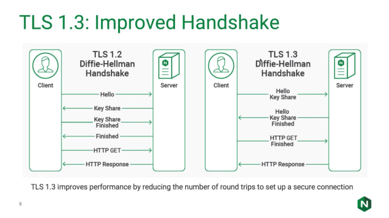 TLSv1.3 - improved handshake