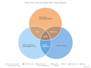 Venn Diagram | AnyChart Gallery | AnyChart (RU)