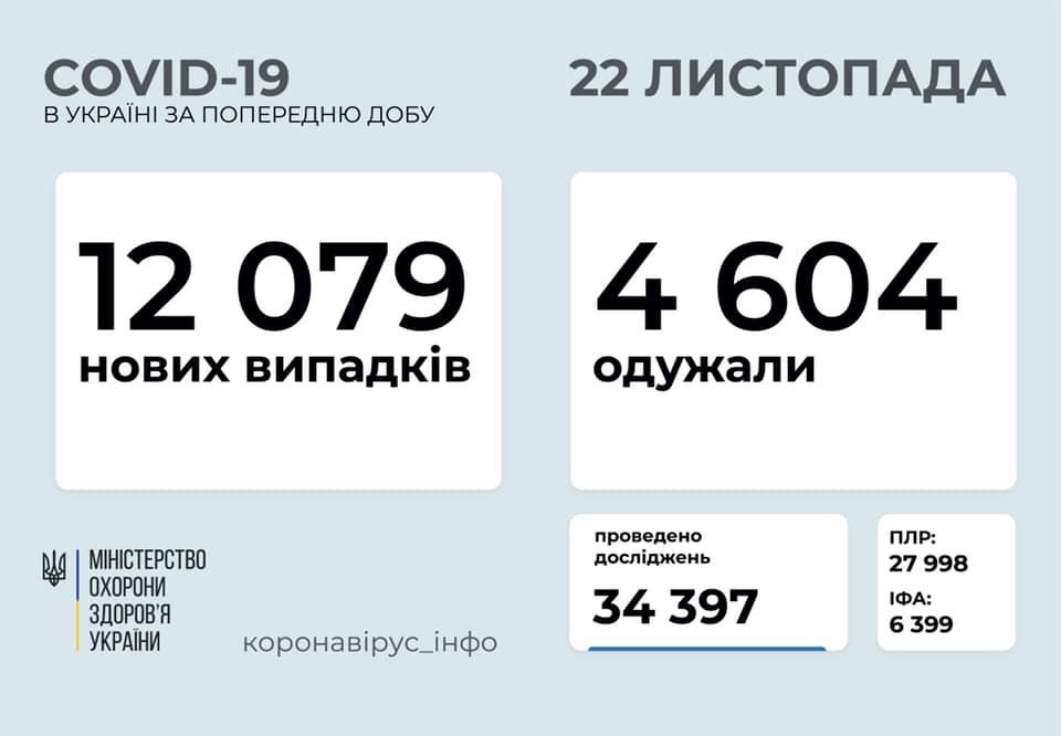 В Украине зафиксировано свыше 12 тыс. новых случаев коронавируса: статистика на 22 ноября, АБЗАЦ