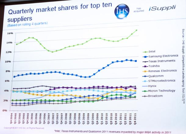 Intel là nhà sản xuất chất bán dẫn hàng đầu thế giới