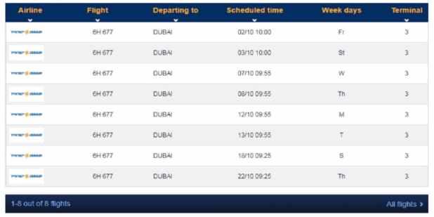 شركة إسرائيلية تستعد لتسيير رحلات تجارية إلى الإمارات بداية من أكتوبر المقبل