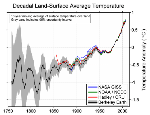 Temperature, CO2, and volcano data | More recent data | High-resolution image;  Land temperature with 1- and 10-year running averages. The shaded regions are the one- and two-standard deviation uncertainties calculated including both statistical and spatial sampling errors. Prior land results from the other groups are also plotted. The NASA GISS record had a land mask applied; the HadCRU curve is the simple land average, not the hemispheric-weighted one.