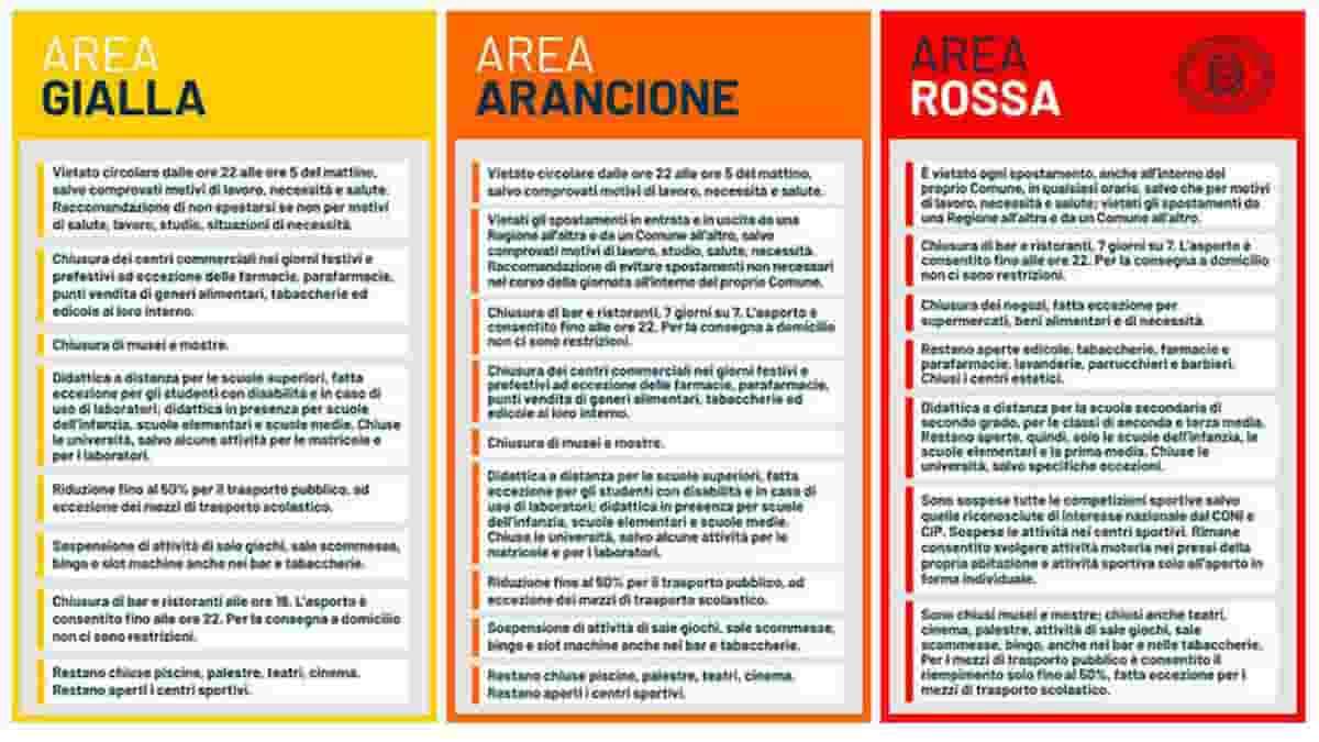 Lombardia in zona arancione rinforzato da oggi: scuole chiuse e zona rossa  a un passo – Tutto Notizie