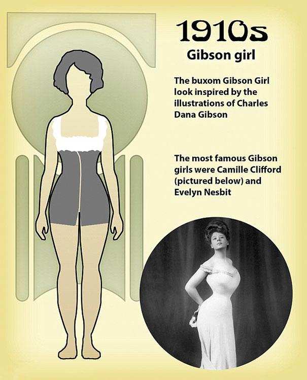 """shape perfect body changed 100 years 1 1 - Veja como o corpo feminino """"perfeito"""" mudou em 100 anos"""