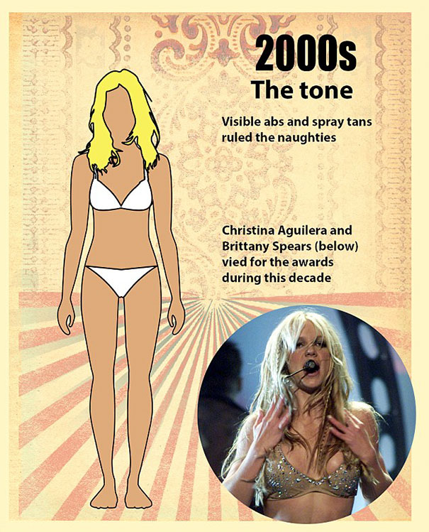 """shape perfect body changed 100 years 10 - Veja como o corpo feminino """"perfeito"""" mudou em 100 anos"""