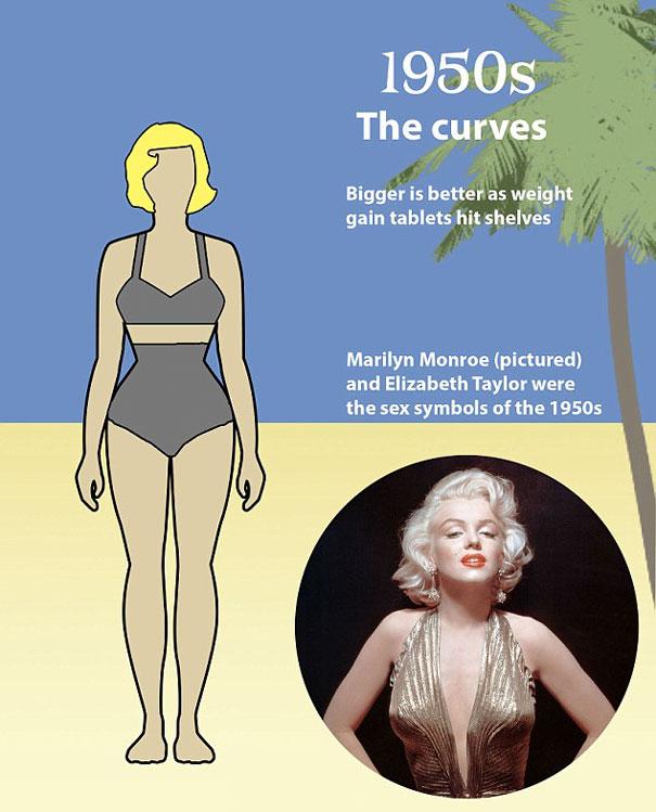 """shape perfect body changed 100 years 5 - Veja como o corpo feminino """"perfeito"""" mudou em 100 anos"""