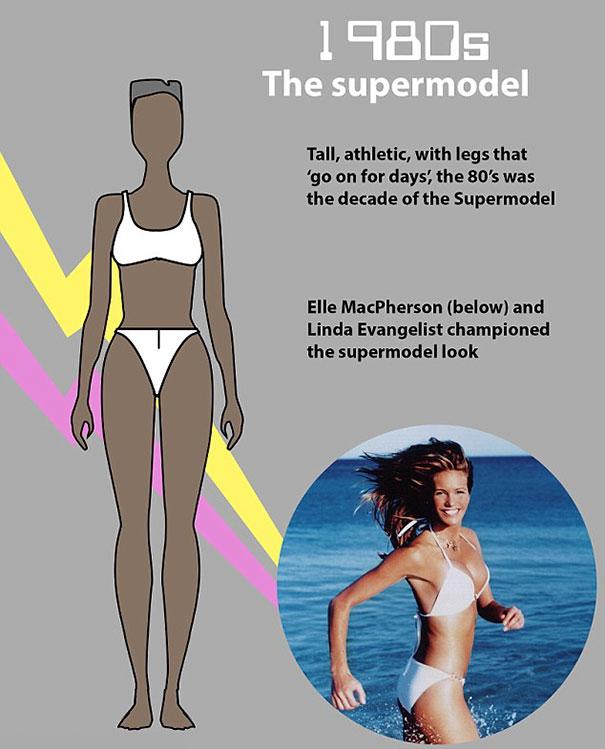 forma-perfeito-corpo-mudou-100-anos-8