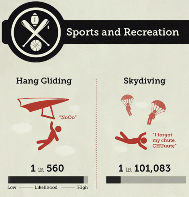 chances-of-dying-infographic-sport-and-activity-2