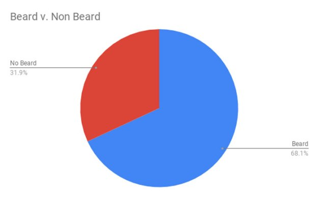 tinder-beard-study11-5c0782f3a294c__700 Friends Told This Guy He'd Attract More Women If He Shaved His Beard So He A/B Tested It On Tinder Design Random