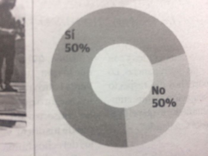 This 100% Accurate Graph On A Local Newspaper