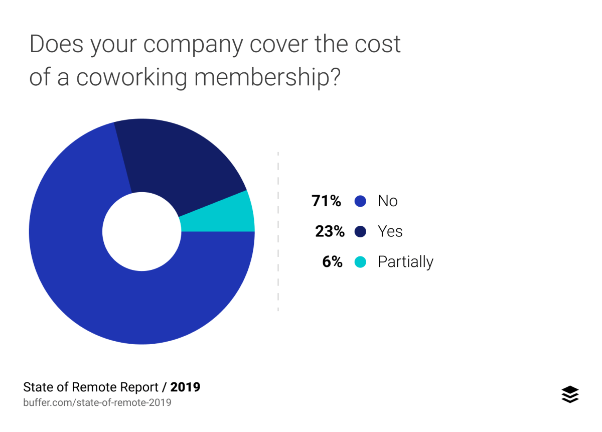 Does your company cover the cost of a coworking membership?
