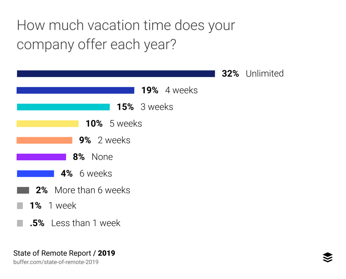 How much vacation time does your company offer each year?