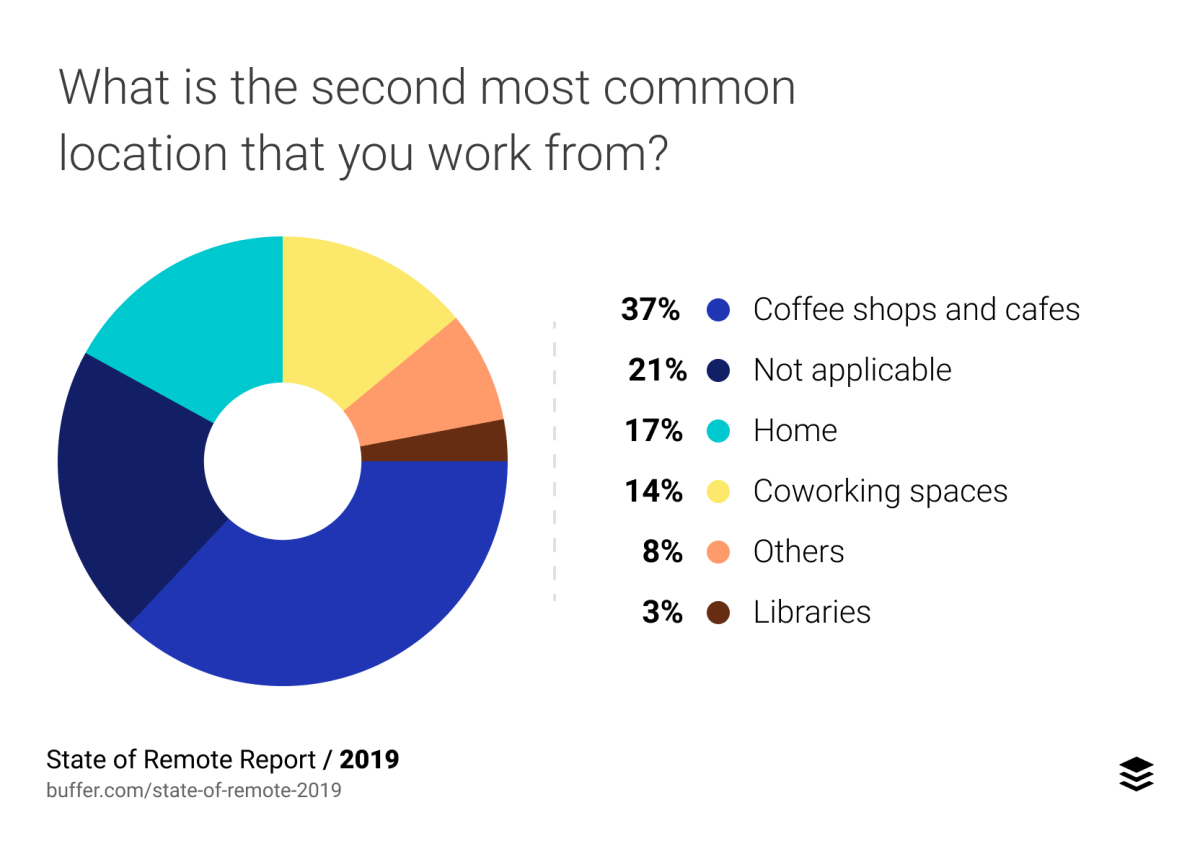 What is the second most common location that you work from?