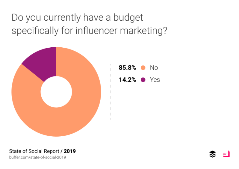 Do you currently have a budget specifically for influencer marketing?