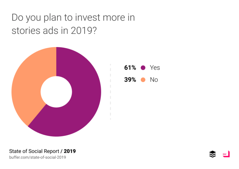 Do you plan to invest more in stories ads in 2019?