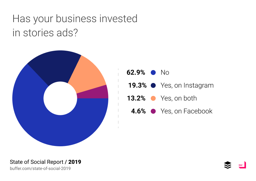 Has your business invested in stories ads?