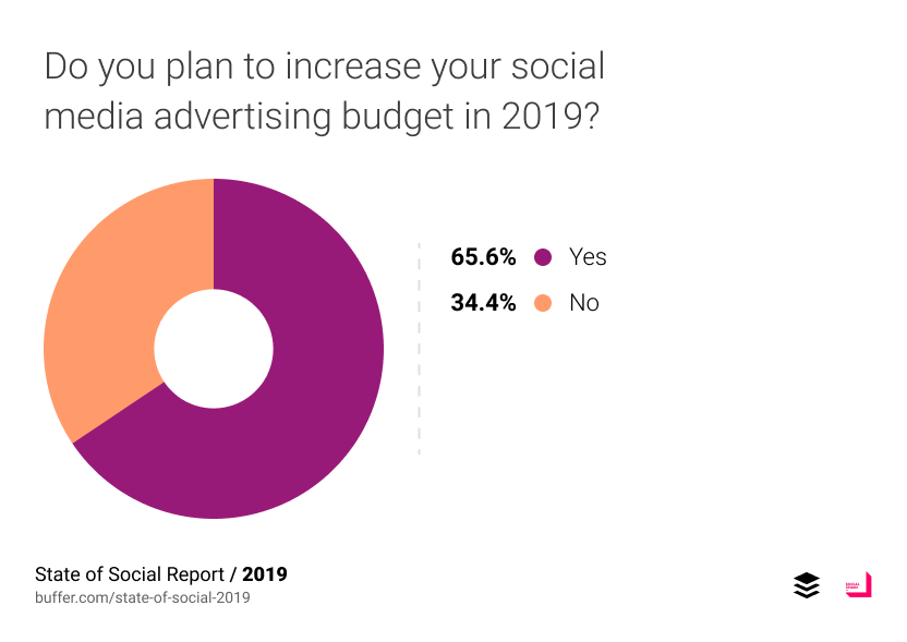 Do you plan to increase your social media advertising budget in 2019?
