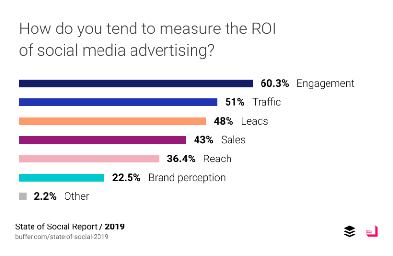 How do you tend to measure the ROI of social media advertising?
