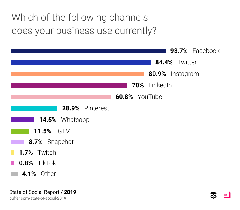 Which of the following channels does your business use currently?