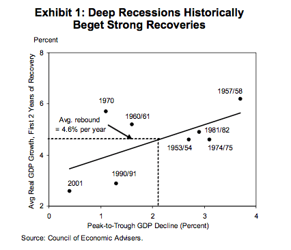 Now check out why Goldman thinks this is no V-Shaped recovery.