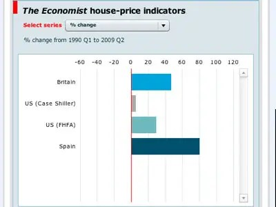Property Boom: Spain experienced a property boom larger than the US and UK