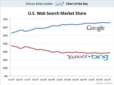 CHART OF THE DAY: Bing's Impossible Dream