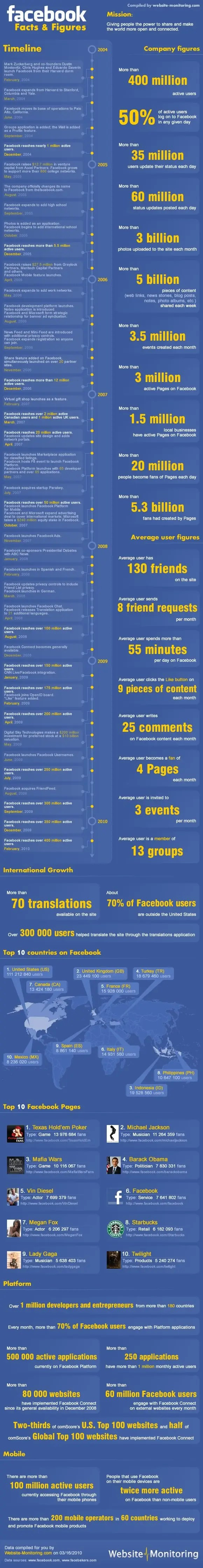 Facebook Fact Sheet