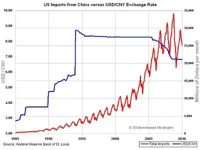 dollar yuan history chart