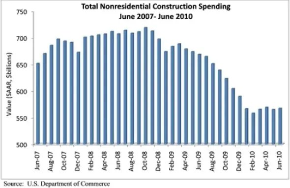 Non-residential construction is still down 35.7% from the peak