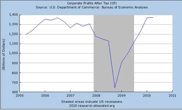 Corporate profits are still down 20% from the peak
